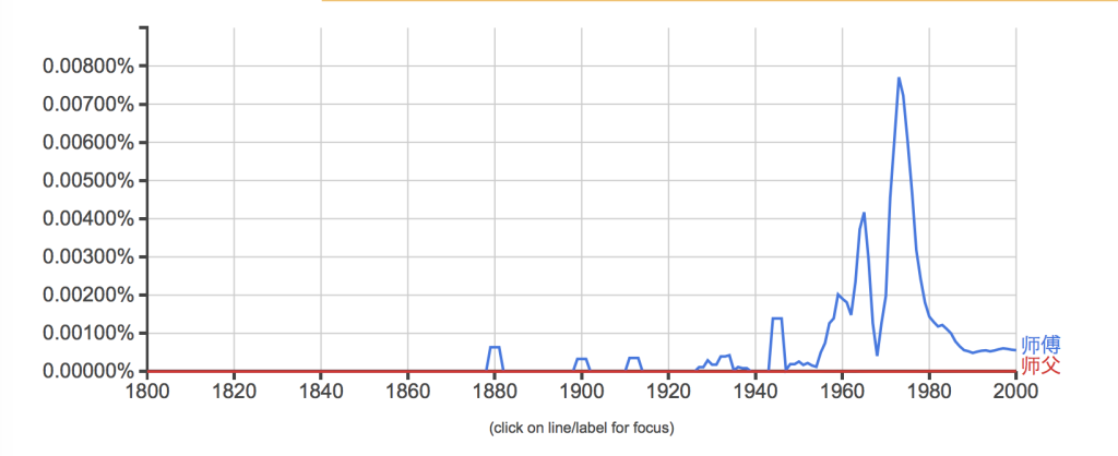 Google Ngram Viewer 「師傅・師父」