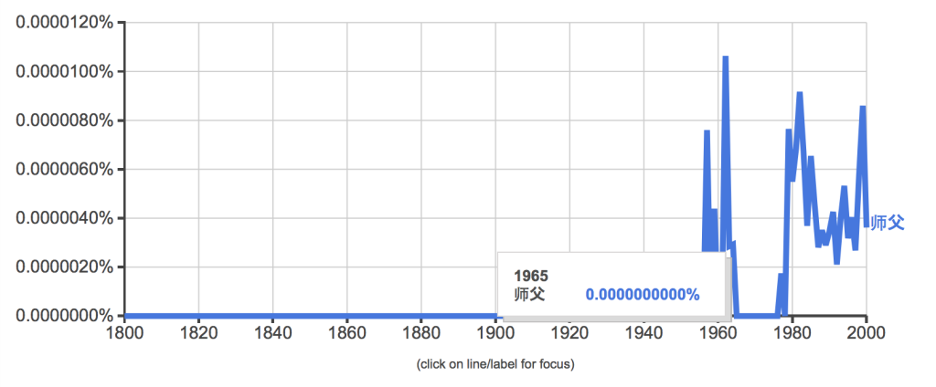 Google Ngram Viewer  「師父」